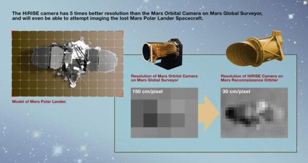 Srovnání výkonu HiRISE a kamery na sondě MGS