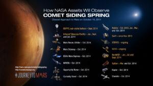 Seznam detektorů a observatoří pozorující blízké přiblížení