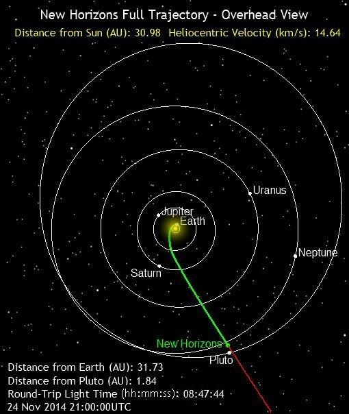 Poloha sondy NH k 24. 11. 2014 – SJ pohled na sluneční soustavu.