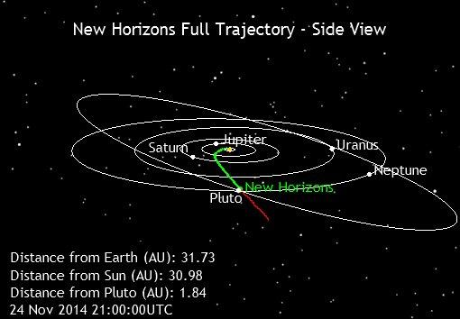 Poloha sondy NH k 24. 11. 2014 – boční pohled na sluneční soustavu.