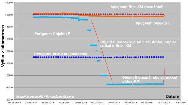 Změny oběžné dráhy Kosmosu-2499
