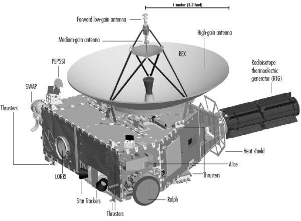Ilustrace rozmístění senzorů a detektorů z jiného pohledu