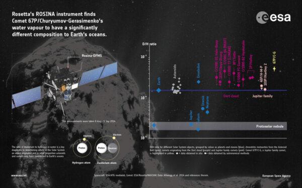 První výsledky měření poměrů izotopů vodíku (D/H ratio). Na obrázku jsou znázorněny výsledky měření hmotnostního spektrometru DFMS mezi 8. srpnem a 5. zářím 2014. Graf zobrazuje poměr vodíku a deuteria u různých těles sluneční soustavy. Rozdílné typy těles jsou znázorněny barevně. Planety a měsíce modře, chondrity z hlavního pásu asteroidů šedě, komety z Oortova oblaku fialově a komety joviánské rodiny bledě růžově. Kometa 67P je vyznačena žlutě. V případě astronomických pozorování vidíte vedle tělesa kroužek, přímá měření jsou vyznačena kosočtvercem. Ve spodní části grafu jsou vyobrazena měření v atmosférách čtyř velkých vnějších planet sluneční soustavy a odhadované hodnoty poměru D/H u zárodečných mlhovin, ze kterých se později tvoří planetární systémy jako ten náš. Poměr vodíku a deuteria v pozemských vodách činí 1,56×10–4 a je vyznačen tmavě modrou linií uprostřed grafu. U komety 67P je tento poměr 5,3×10–4 – to je více než trojnásobek poměru H/D v pozemských oceánech.