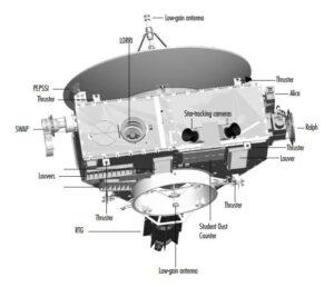 Ilustrace rozmístění senzorů a detektorů.