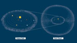 Kuiperuv pás a Oortův oblak.