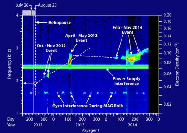 Grafické zobrazení časového průběhu rázových vln a jejich intenzity.