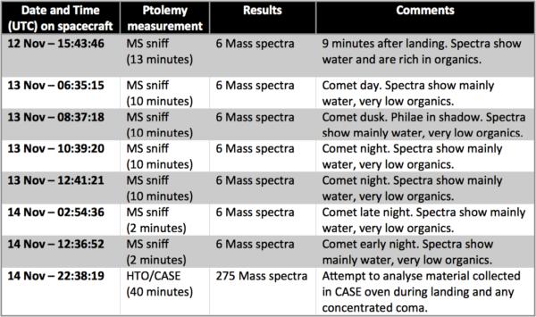 Výřez tabulky měření experimentu Ptolemy