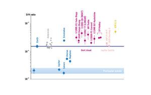 Poměr deuteria a vodíku ve sluneční soustavě.