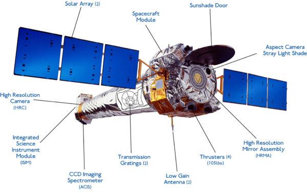 Schéma komponent detektoru Chandra. Rentgenový teleskop o průměru 1,2 m má ohniskovou vzdálenost 10 metrů. Tvoří jej čtyři sady paraboloidně-hyperboloidních zrcadel o délce 0,85 m.
