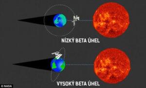 Beta úhel na ISS