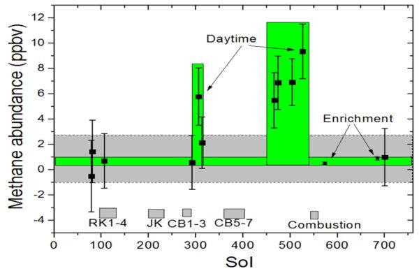 Koncentrace metanu v průběhu času