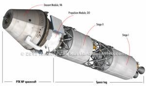 """Jedna z posledních ilustrací nové ruské kosmické lodi z letošního roku. Toto je """"měsíční"""" verze s dvoustupňovým tahačem – Stage I. a II. – který poslouží pro přelet k Měsíci a navedení na jeho oběžnou dráhu. Pro návrat na Zemi by měly posloužit motory samotné lodi, umístěné v pohonném modulu – Propulsion module, DO."""
