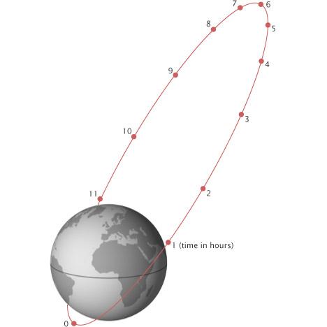 Oběžná dráha Molnija s vyznačením hodin, kde se satelit nachází