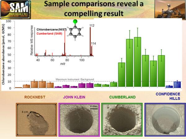 Porovnání koncentrací chlorbenzenu v různých vzorcích