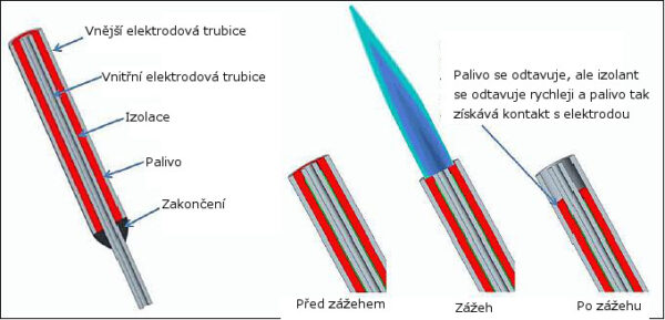 Schéma mikrotrysky zdroj: eoportal.org