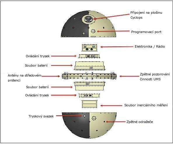 Schéma SpinSatu zdroj: nasa.gov