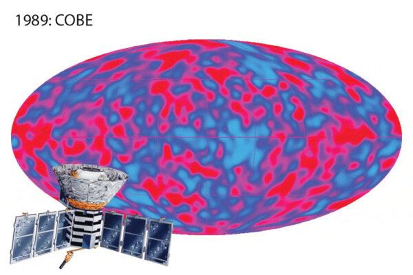 Měření odchylek mikrovlnného záření kosmického pozadí, jak je naměřila americká sonda COBE  vypuštěná v roce 1989.