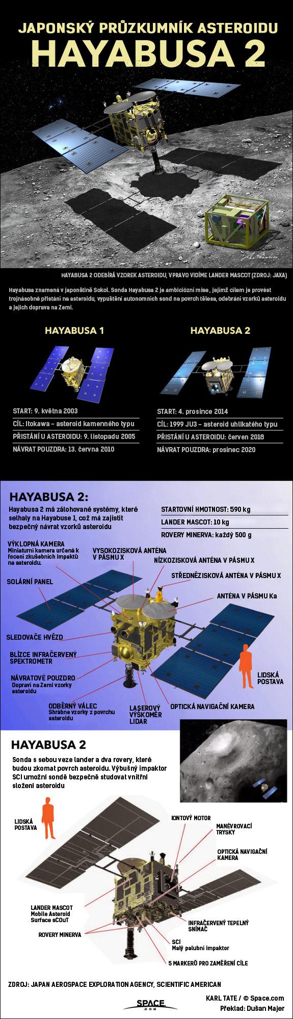 Detaily o japonské sondě Hayabusa-2