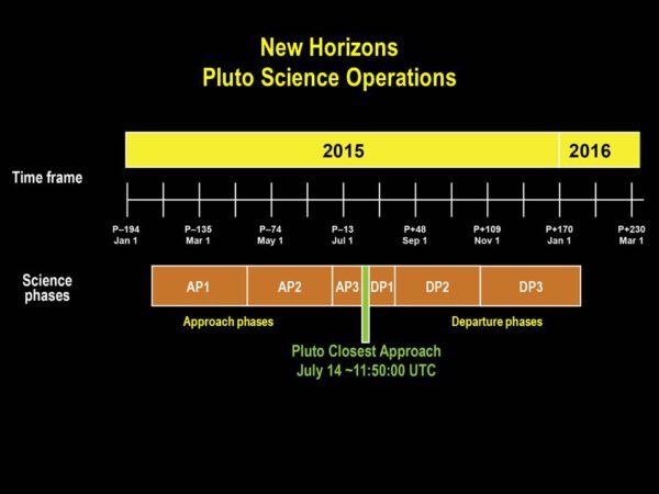 Jednotlivé vědecké fáze na časové ose