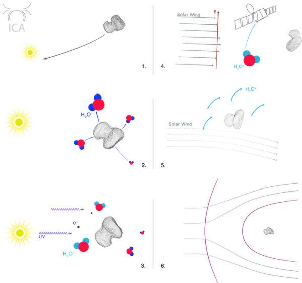 Jak vznikne u komety magnetosféra?