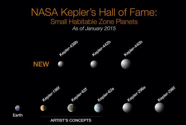 Keplerova síň slávy s objevenými planetami v obyvatelné zóně