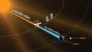 Grafika znázorňující plánovanou polohu sondy