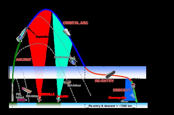 Letový profil celé mise včetně znázornění míst dopadu vyhořelých stupňů.
