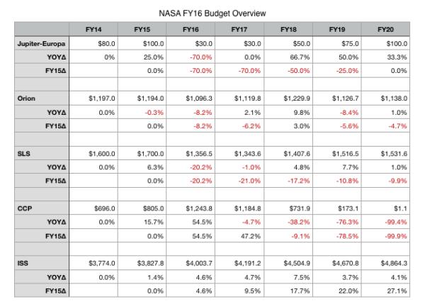 Tabulka ukazující porovnání návrhů jednotlivých programů na různé roky.