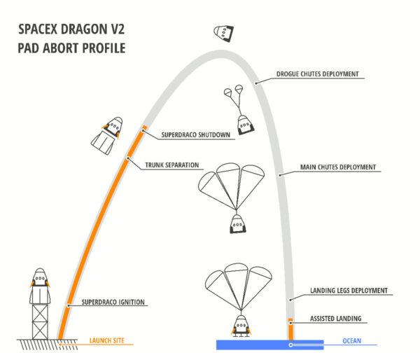 Jednoduchá infografika ukazující průběh celého testu.