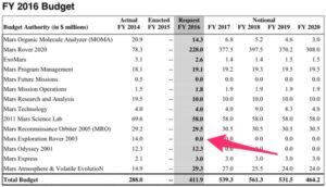 Návrh rozpočtu na rok 2016 s Opportunity nepočítá