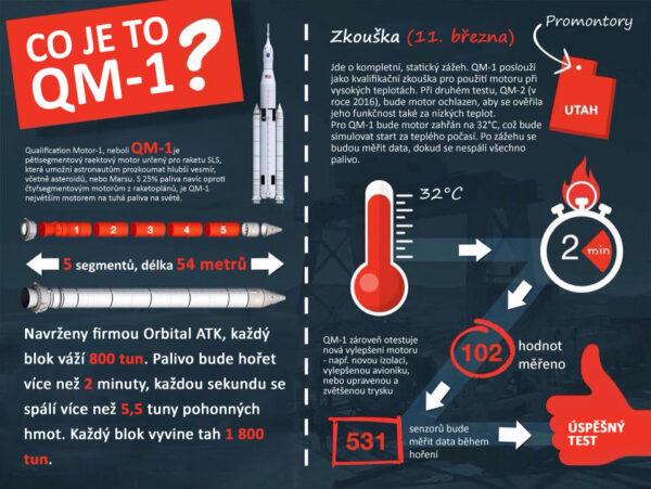Infografika ke zkoušce QM-1
