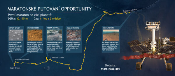 Infografika k prvnímu mimozemskému maratonu