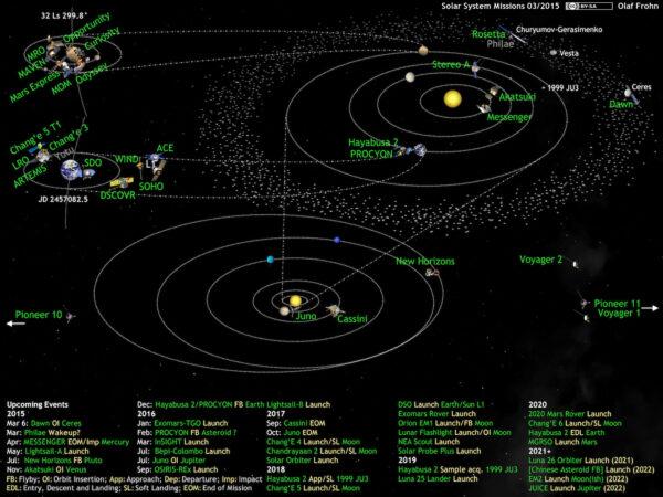 Kosmické sondy ve Sluneční soustavě - březen 2015