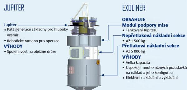 Detaily o misi Jupiter/Exoliner