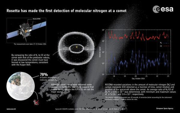 Detekován molekulární dusík na 67P