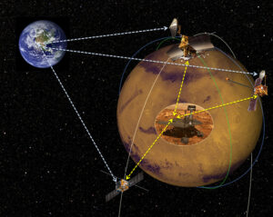 Ukázka komunikace roveru na povrchu se sondami na oběžné dráze - americké Mars Odyssey a MRO doplňuje evropská Mars Express