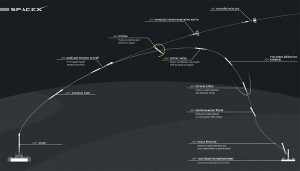 Plánovaný průběh startu a dalších operacíí