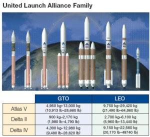 Základní verze raket provozované ULA