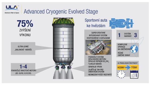 Nový horní stupeň Advanced Cryogenic Evolved Stage