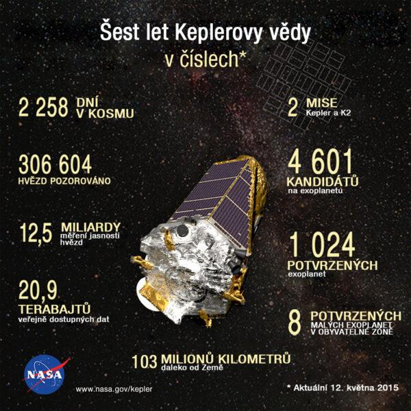 Statistiky teleskopu Kepler