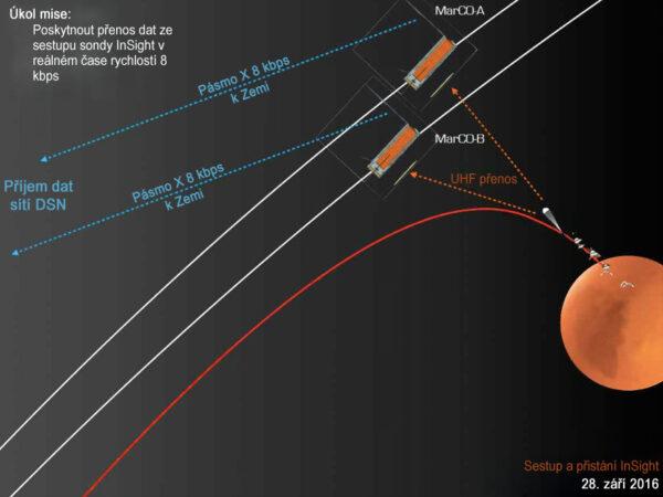 Infografika ukazující hlavní úkol cubesatů MarCO - přenos signálu z kelsajícího landeru InSight v reálném čase.