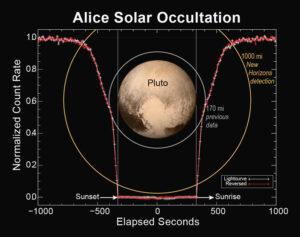 Data z přístroje Alice během zákrytu Slunce Plutem.