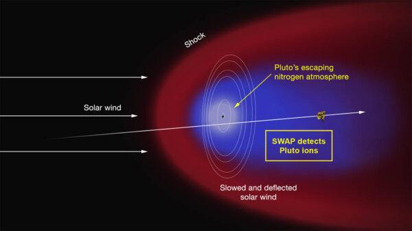 Jak Pluto přichází o atmosféru