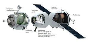 Jednotlivé moduly lodi Sojuz.