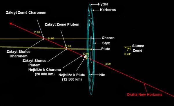 Dráha průletu sondy new Horizons kolem Pluta