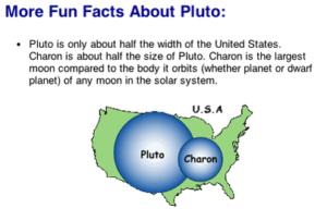 Velikost Pluta a Charonu oproti Spojeným státům