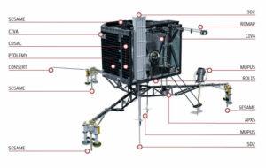 Umístění přístroje CONSERT na Philae