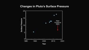 Vývoj tlaku na Plutu podle měření v posledních letech (svislá osa měří tlak v mikrobarech