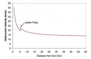 Graf rychlosti sondy New Horizons vůči Slunci v průběhu let.