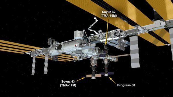 Aktuální konfigurace ISS